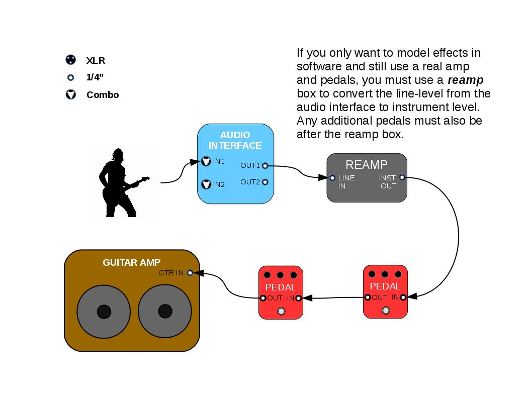 Audio Interface to FX Loop