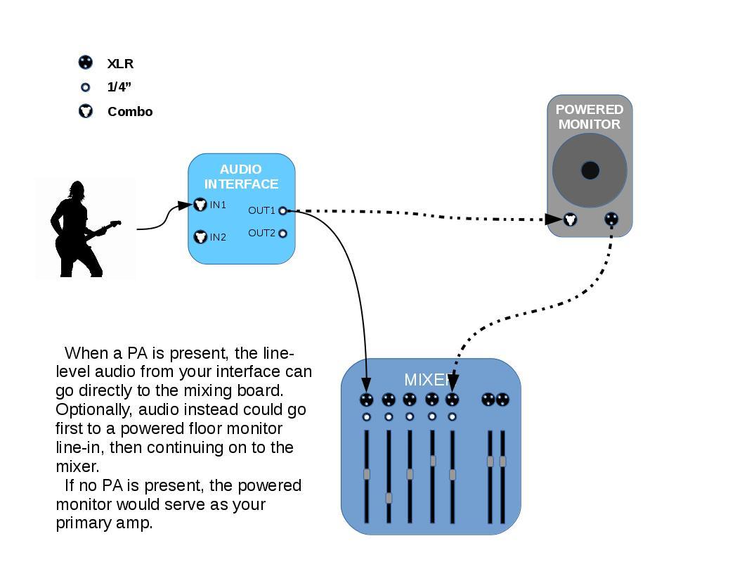 Audio interface to PA Speaker