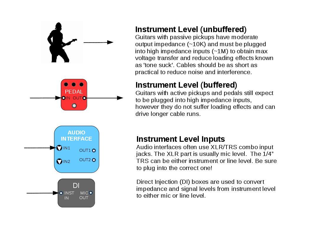 instrument level
