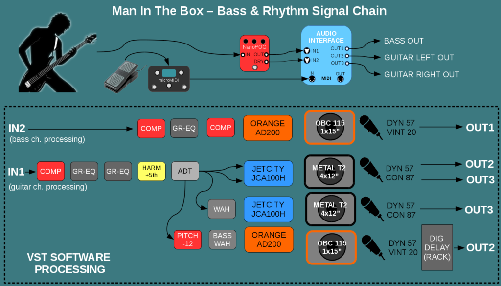Man In The Box Signal Chain
